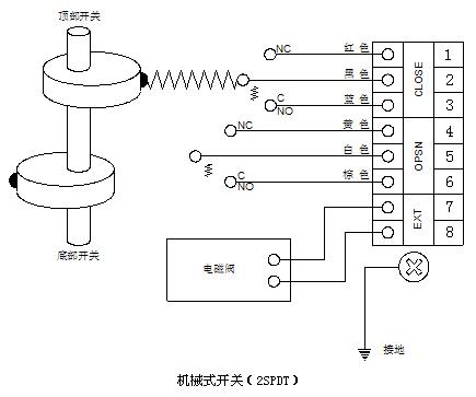 apl限位开关 开关反馈盒 apl限位开关接线图-上海川