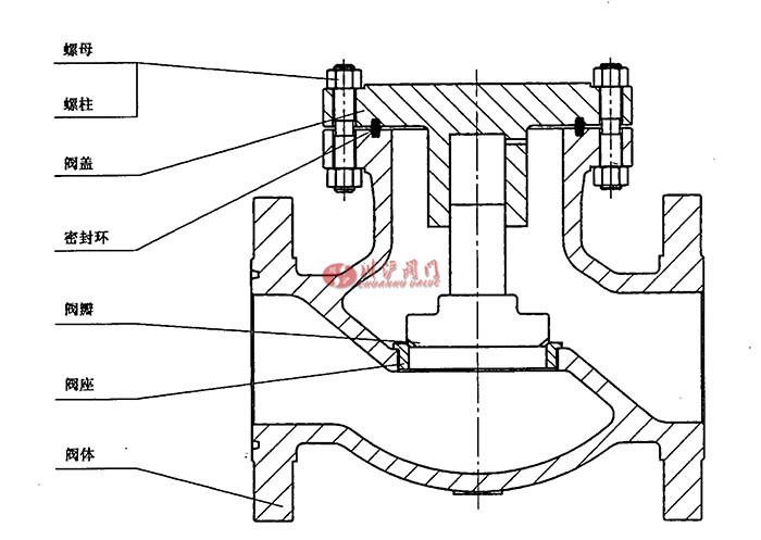 石油,石化及相关行业用钢制截止阀和止回阀典型示意图图片
