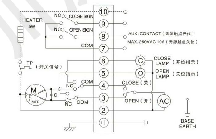 1.行程限位的调整(图13,图14 ) 转动手轮使执行器运动到阀门全美的位置。然后,用扳手松开限位凸轮固紧螺母,转动限位凸轮(黄色开,红色关)将其调整到恰好压下限位开关( CLS)的位置,再将限位凸轮螺母固紧。这样就设定好了执行器全关时行程限位的位置。全开时的位置同样方法设定。  2.机械限位的调整 松开机械限位螺钉的锁紧螺母,然后手动使执行器运动到全关的位置,旋转限位螺母,当其碰到里面的扇形齿轮后停止转动,再旋出两圈,最后上紧锁紧螺母。这样就设定好了执行器全关时的机械限位的位置。全开时的位置可同样设定。