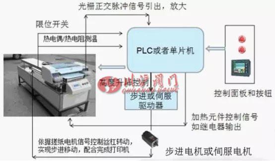 电动执行器-伺服电机的原理及应用