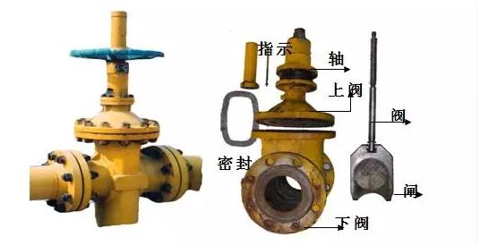 (3)小直径的闸阀一般为手动,大直径的闸阀可为正齿轮传动或电动机图片